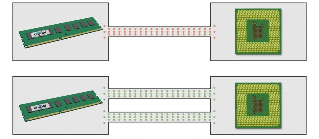 Perbandingan konfigurasi RAM